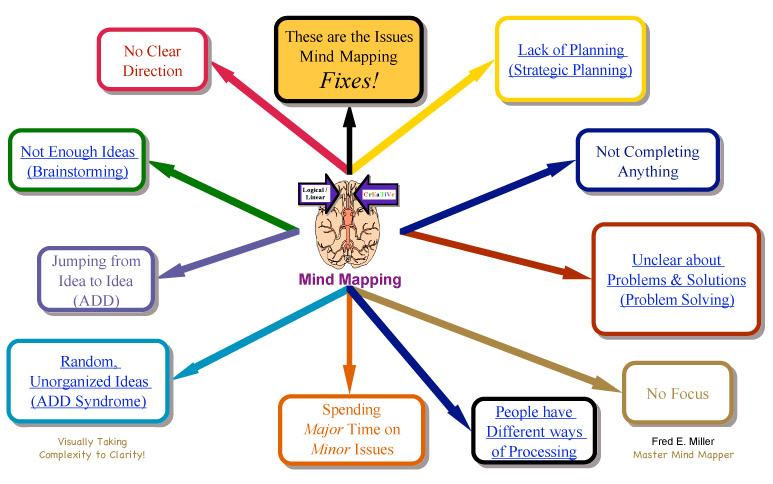 Overview Master Mind Mapper Strategic Planning St Louis